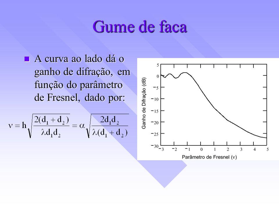 Gume de faca A curva ao lado dá o ganho de difração, em função do parâmetro de Fresnel, dado por: