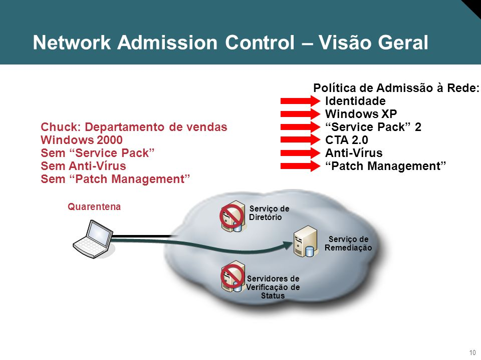 Network Admission Control – Visão Geral