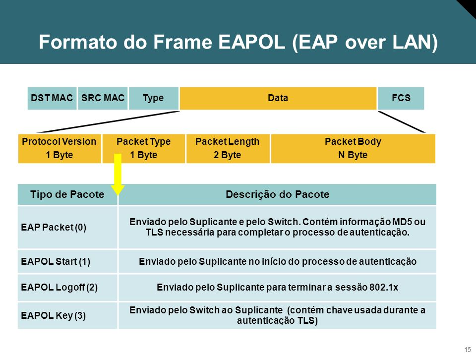 Formato do Frame EAPOL (EAP over LAN)
