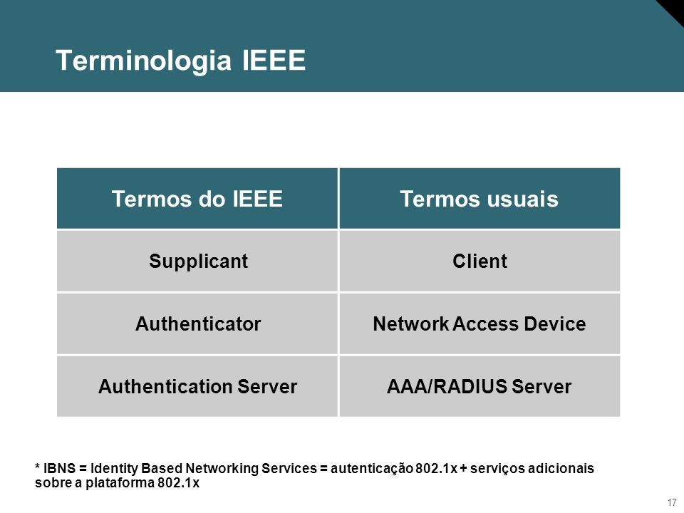Terminologia IEEE Termos do IEEE Termos usuais Supplicant Client