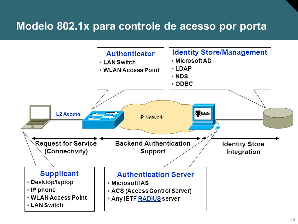 Modelo 802.1x para controle de acesso por porta