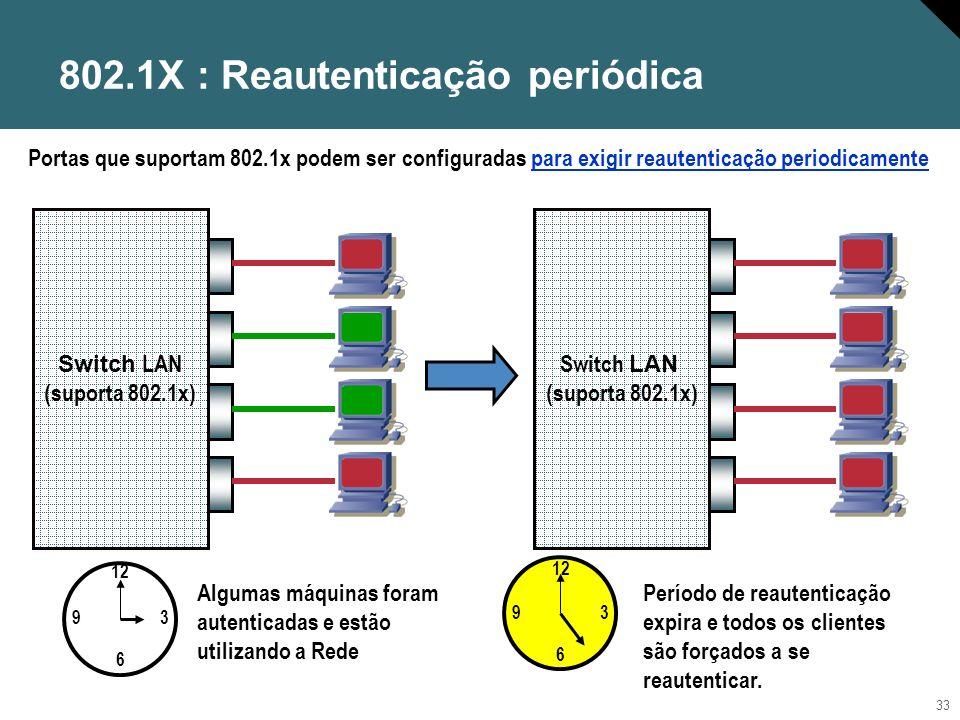 802.1X : Reautenticação periódica