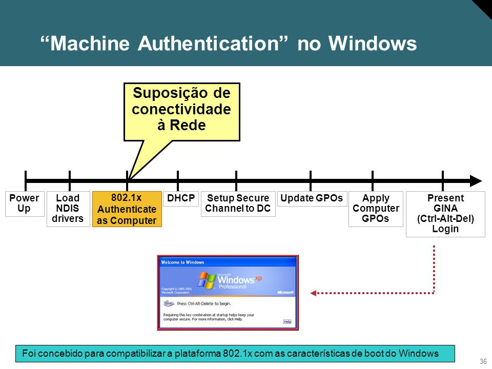 Machine Authentication no Windows