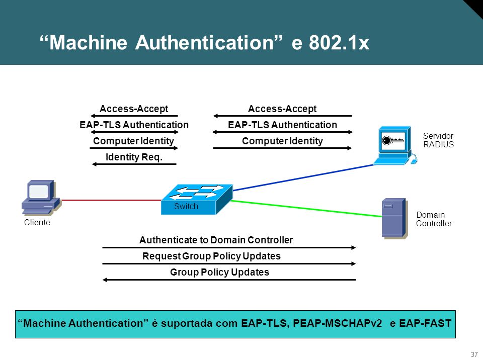 Machine Authentication e 802.1x
