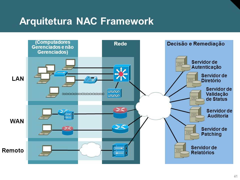 Arquitetura NAC Framework