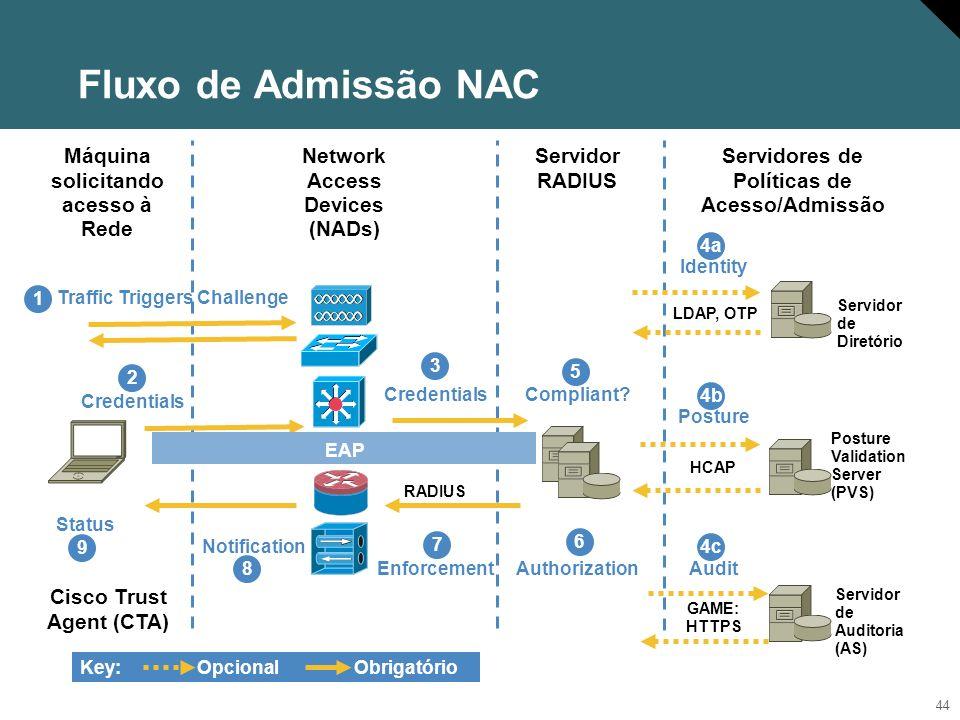 Fluxo de Admissão NAC Máquina solicitando acesso à Rede