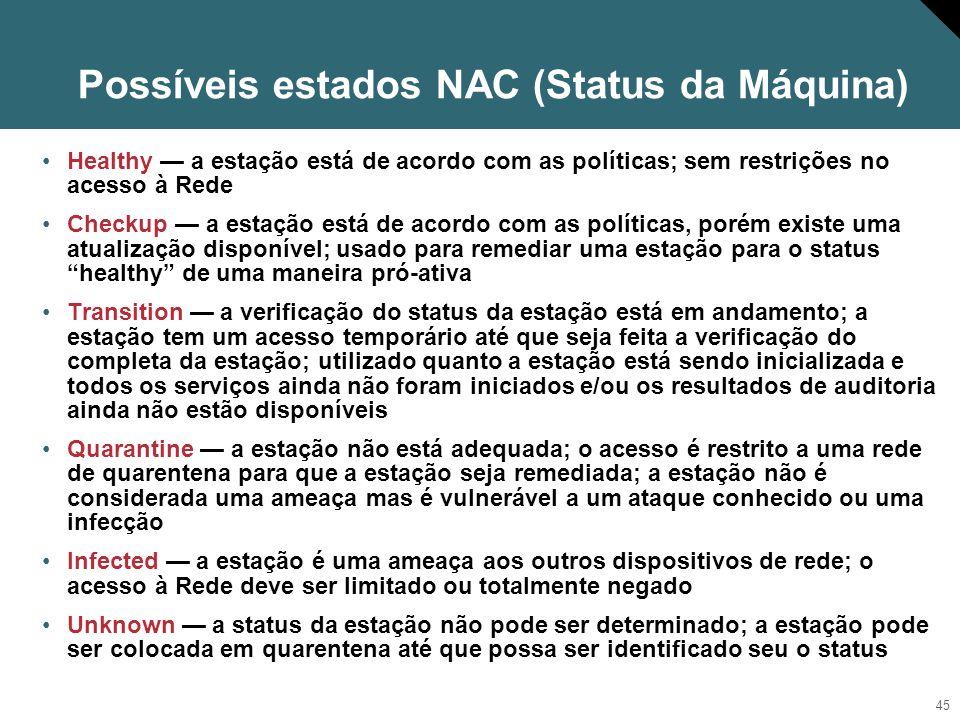 Possíveis estados NAC (Status da Máquina)