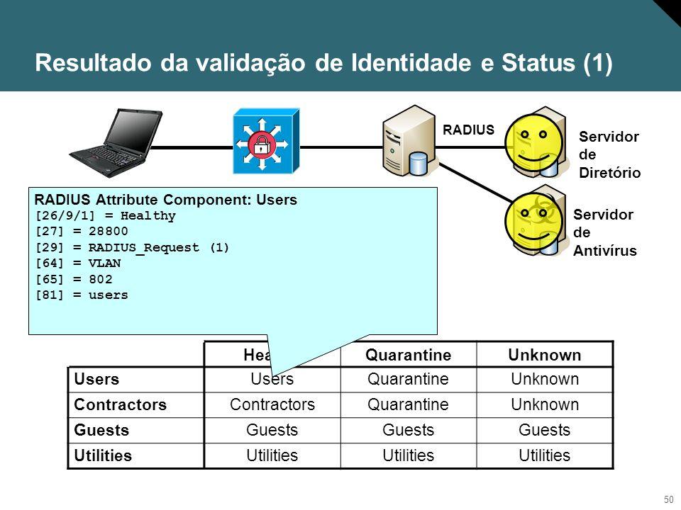 Resultado da validação de Identidade e Status (1)