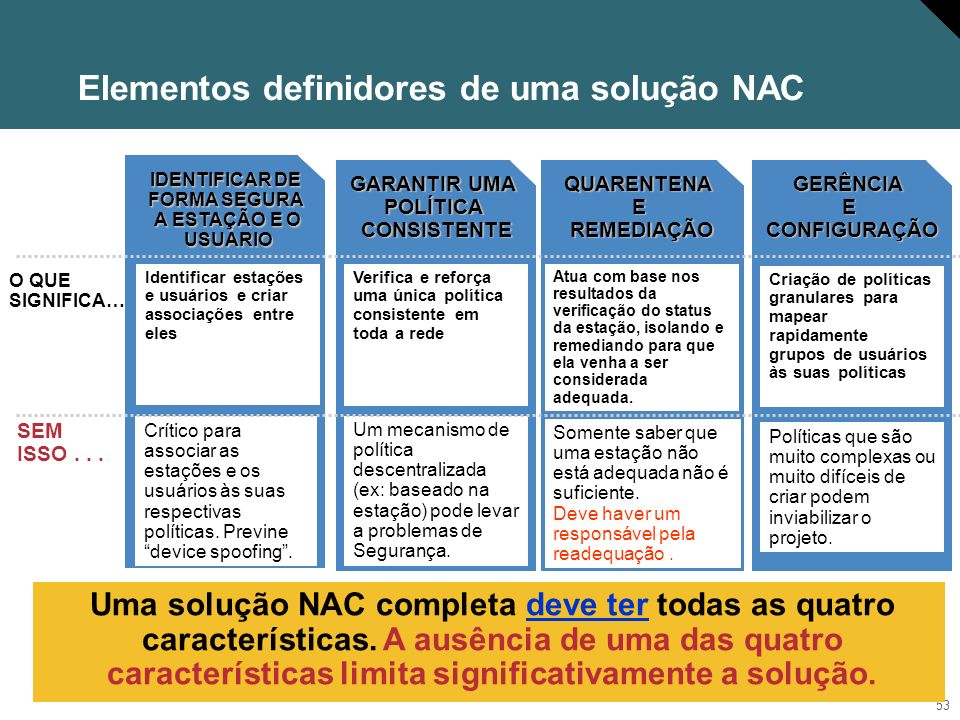 Elementos definidores de uma solução NAC