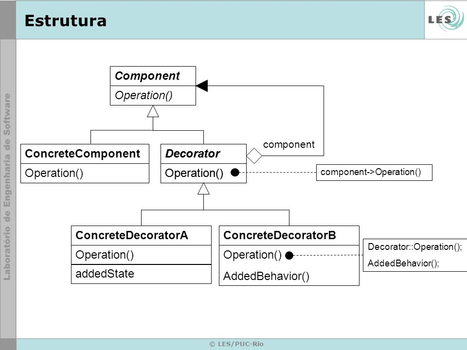 Estrutura Component Operation() ConcreteComponent Operation()