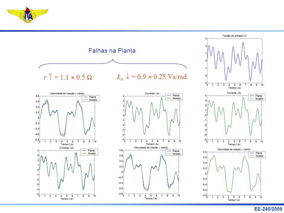 Falhas na Planta r  = 1.1  0.5 W km  = 0.9  0.25 Vs/rad