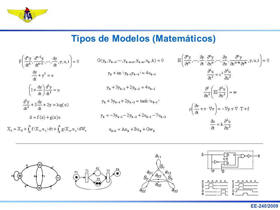 Tipos de Modelos (Matemáticos)