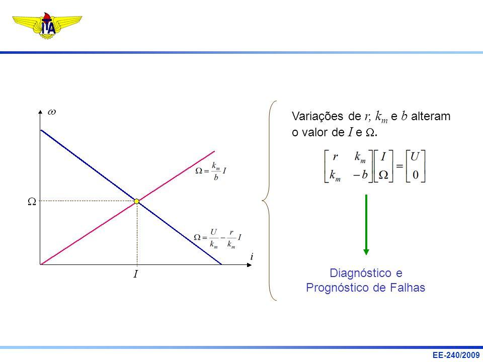 Variações de r, km e b alteram