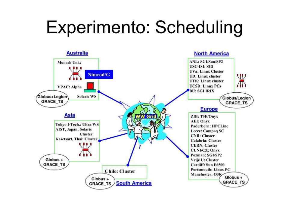 Experimento: Scheduling
