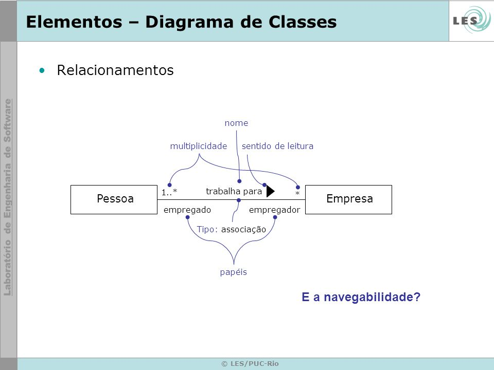 Elementos – Diagrama de Classes