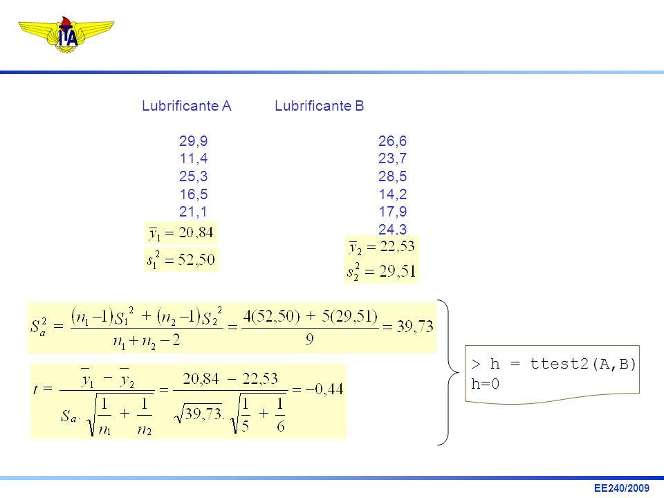 > h = ttest2(A,B) h=0 Lubrificante A Lubrificante B 29,9 26,6
