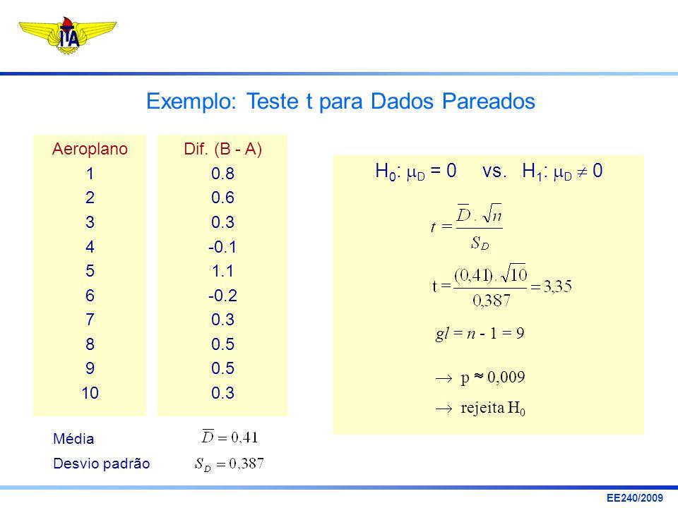 Exemplo: Teste t para Dados Pareados