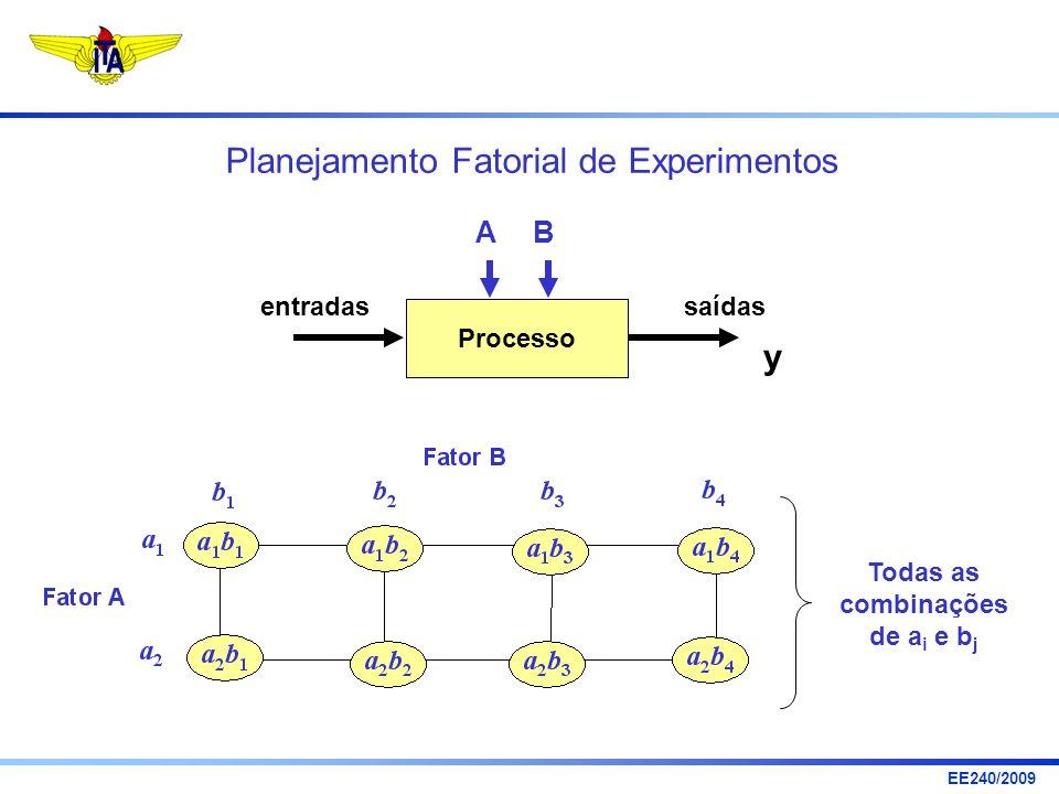Planejamento Fatorial de Experimentos