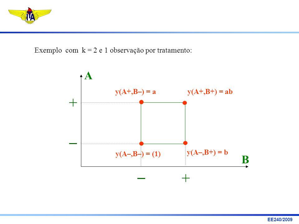 +   + A B Exemplo com k = 2 e 1 observação por tratamento: