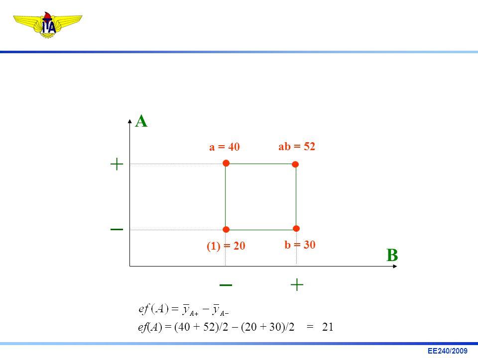 A a = 40 ab = 52 +  (1) = 20 b = 30 B  + ef(A) = (40 + 52)/2  (20 + 30)/2 = 21