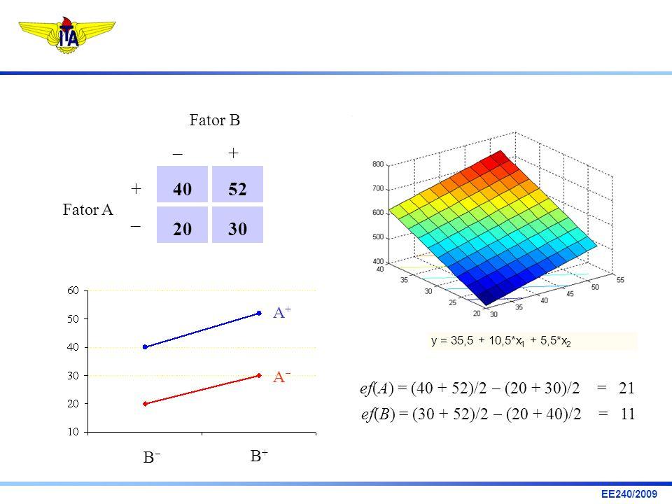 40 52. 30. 20. – + Fator A. Fator B. B B+ A A+ y = 35,5 + 10,5*x. 1. + 5,5*x. 2. ef(A) = (40 + 52)/2  (20 + 30)/2 = 21.