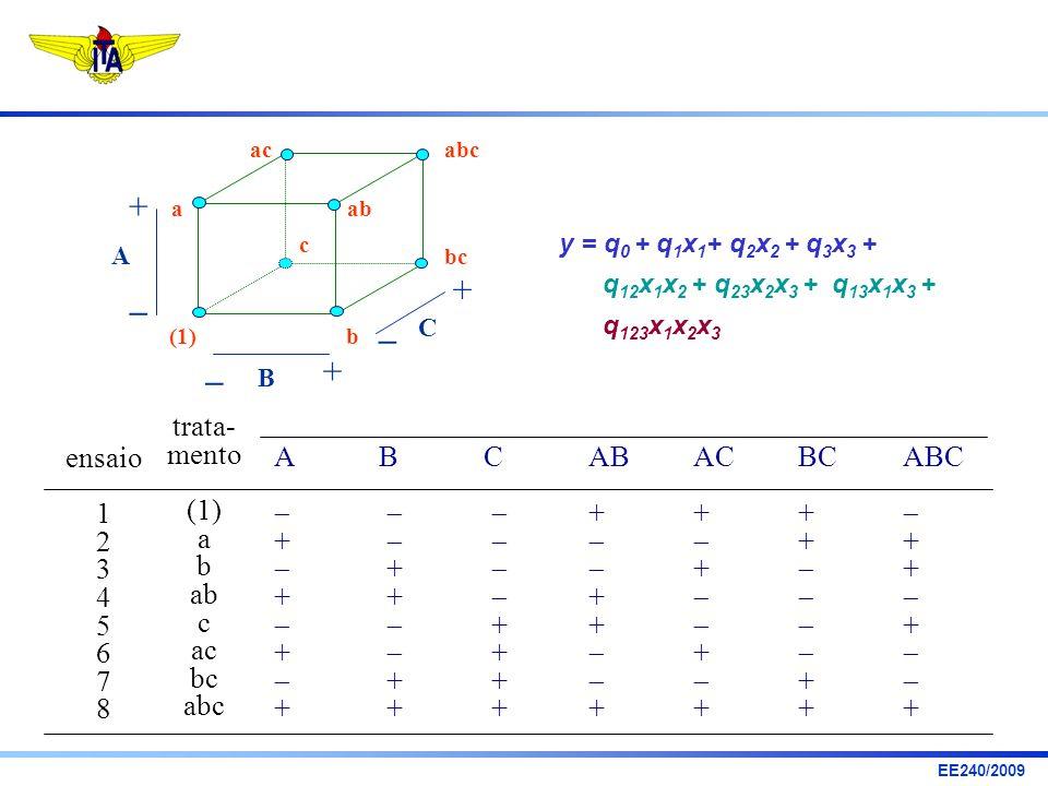 +  ensaio 1 2 3 4 5 6 7 8 trata- mento (1) a b ab c ac bc abc