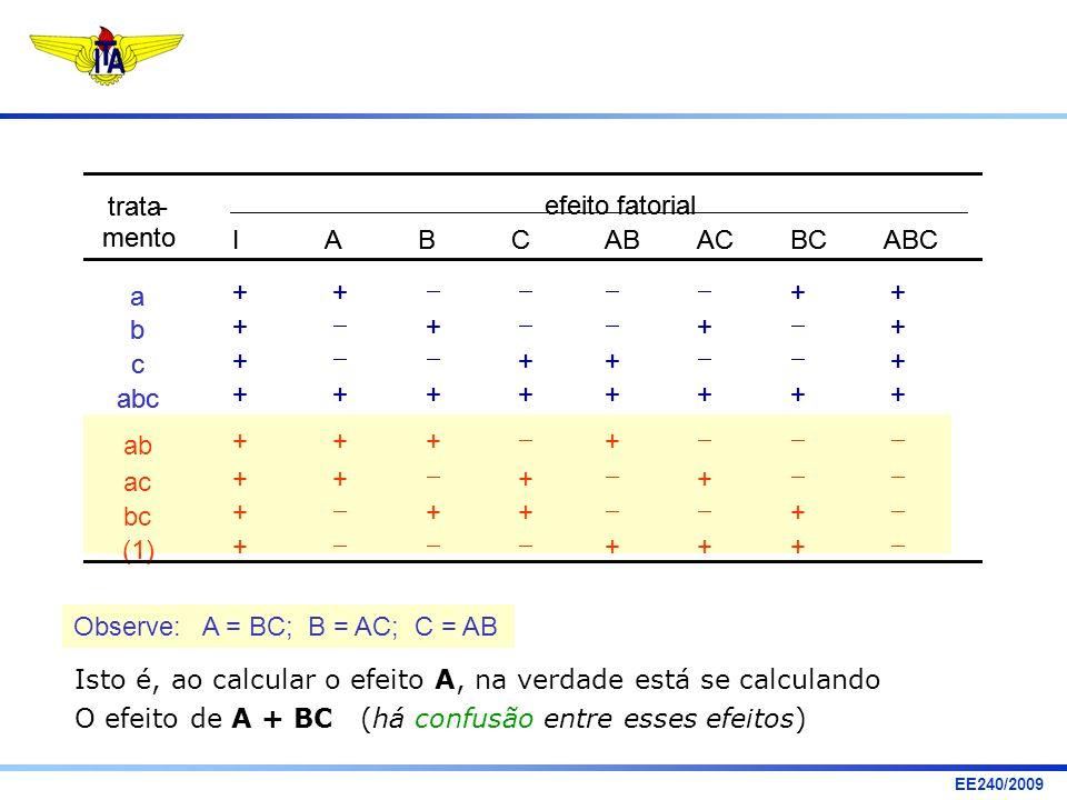 trata - mento. a. b. c. abc. ab. ac. bc. (1) efeito fatorial. I. A. B. C. AB. AC. BC.