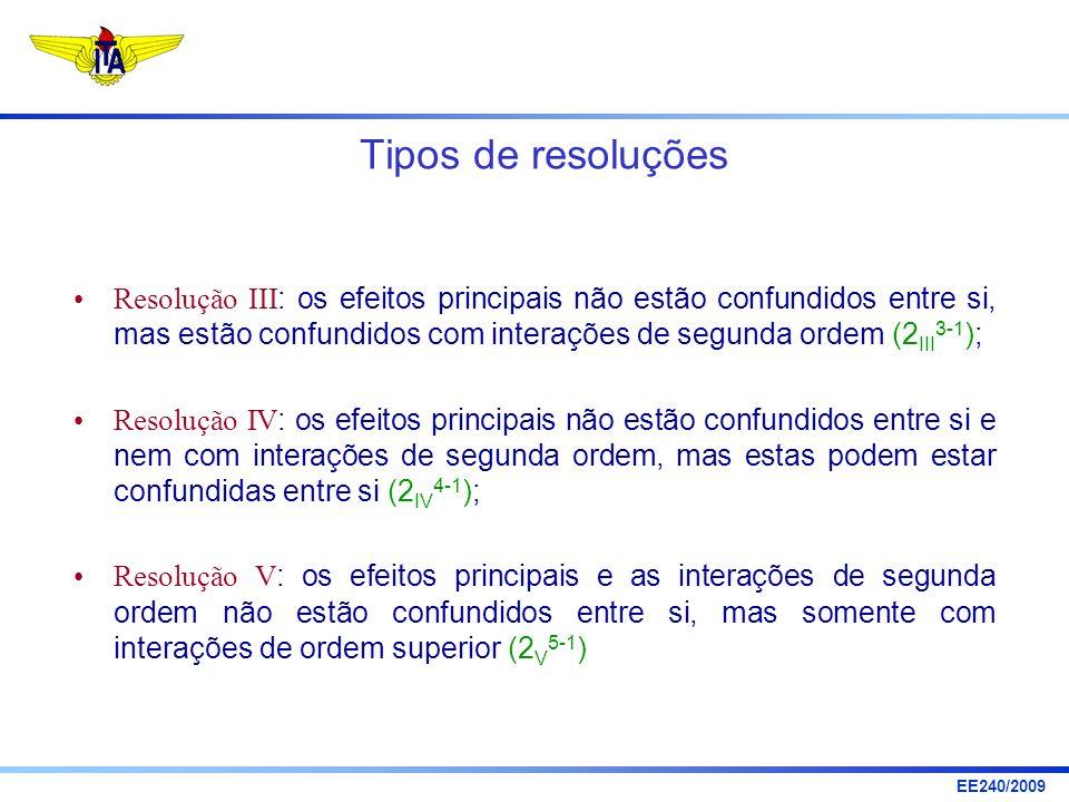Tipos de resoluções