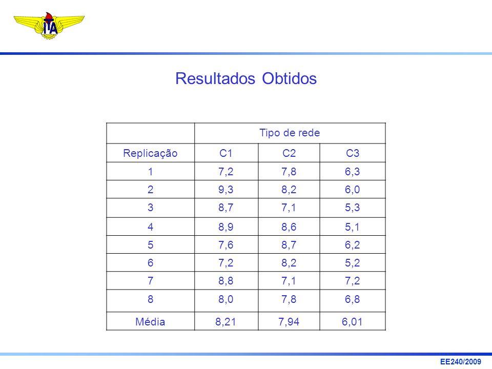 Resultados Obtidos Tipo de rede Replicação C1 C2 C3 1 7,2 7,8 6,3 2