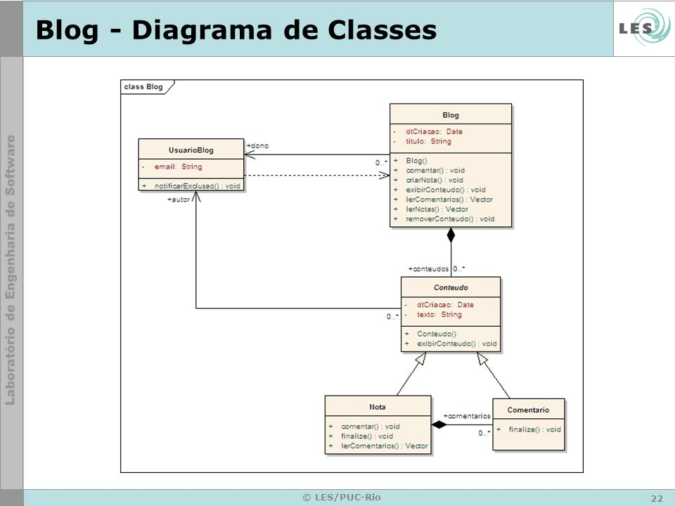 Blog - Diagrama de Classes