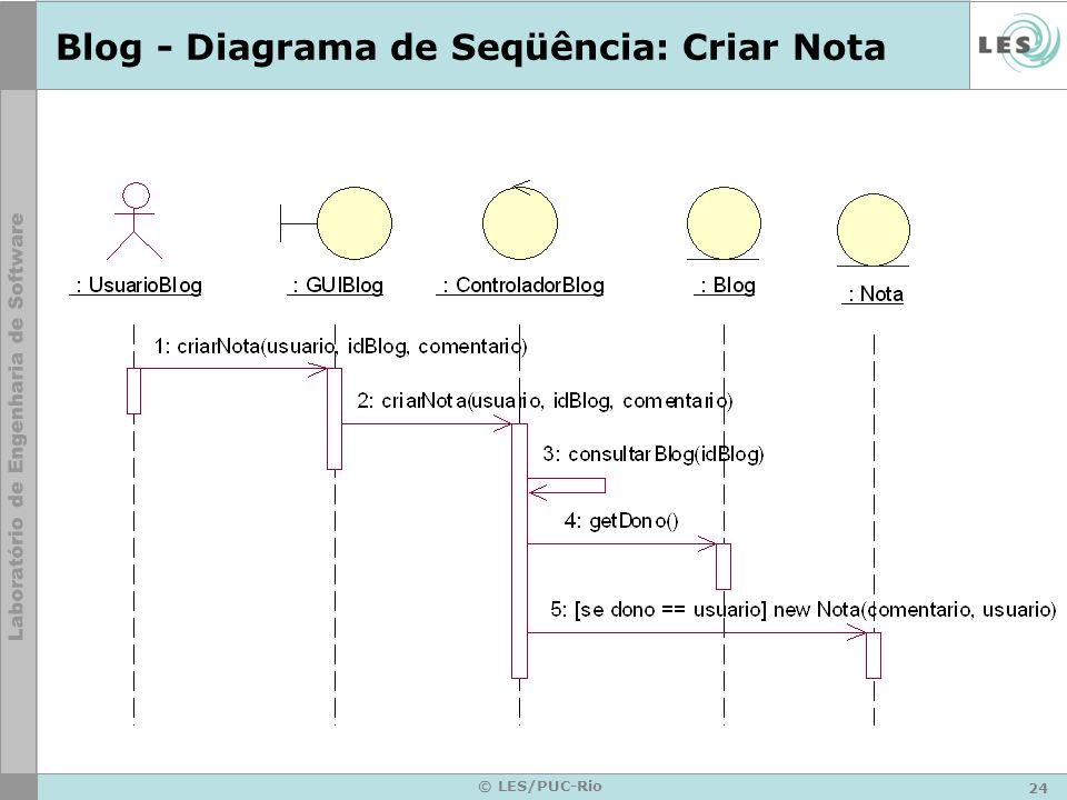 Blog - Diagrama de Seqüência: Criar Nota
