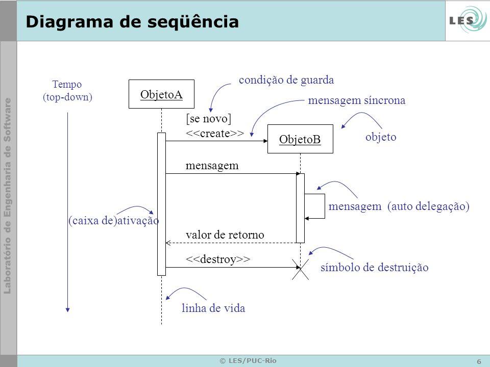 Diagrama de seqüência condição de guarda ObjetoA mensagem síncrona