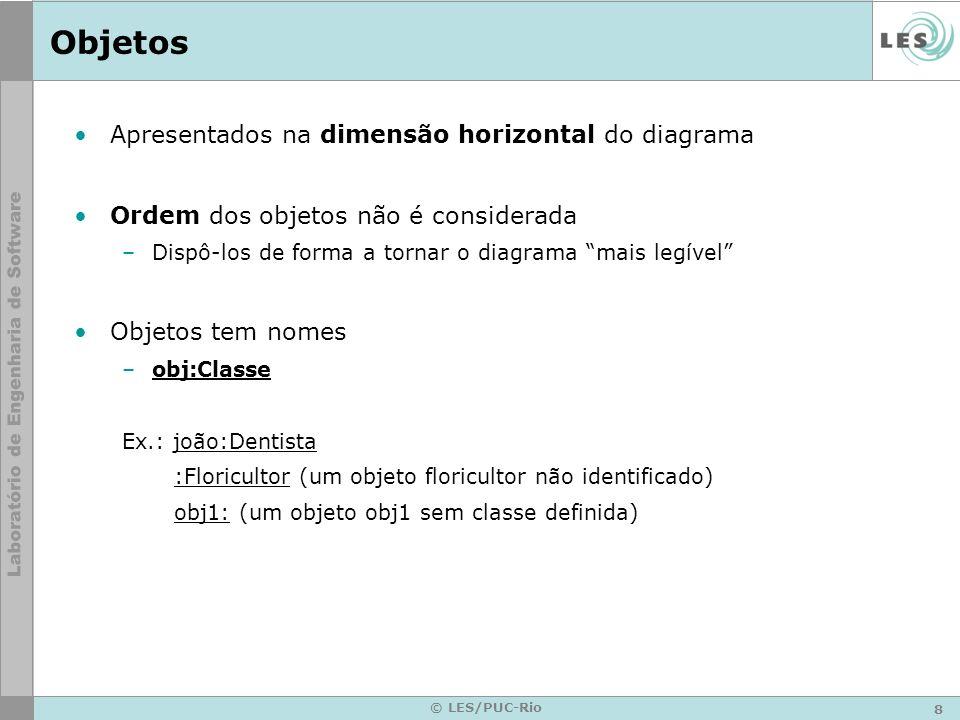 Objetos Apresentados na dimensão horizontal do diagrama