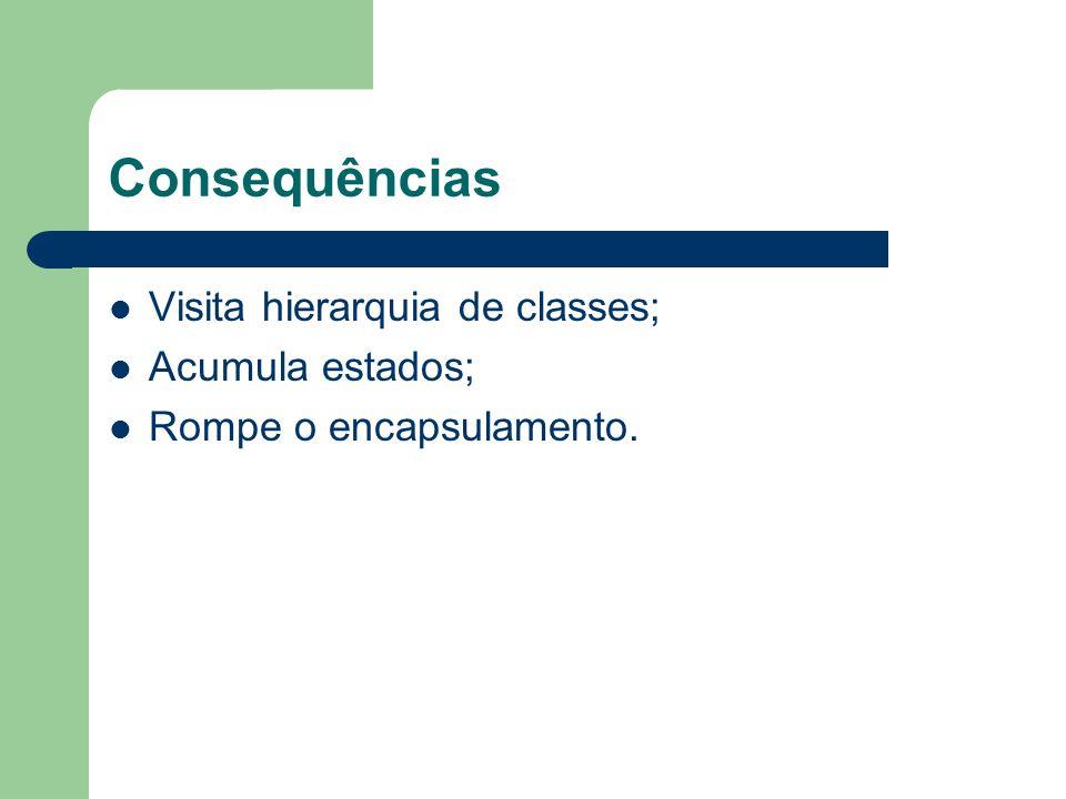 Consequências Visita hierarquia de classes; Acumula estados;