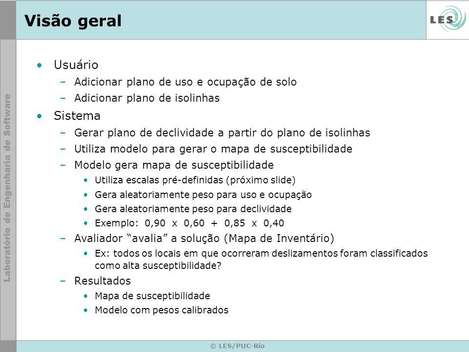 Visão geral Usuário Sistema Adicionar plano de uso e ocupação de solo