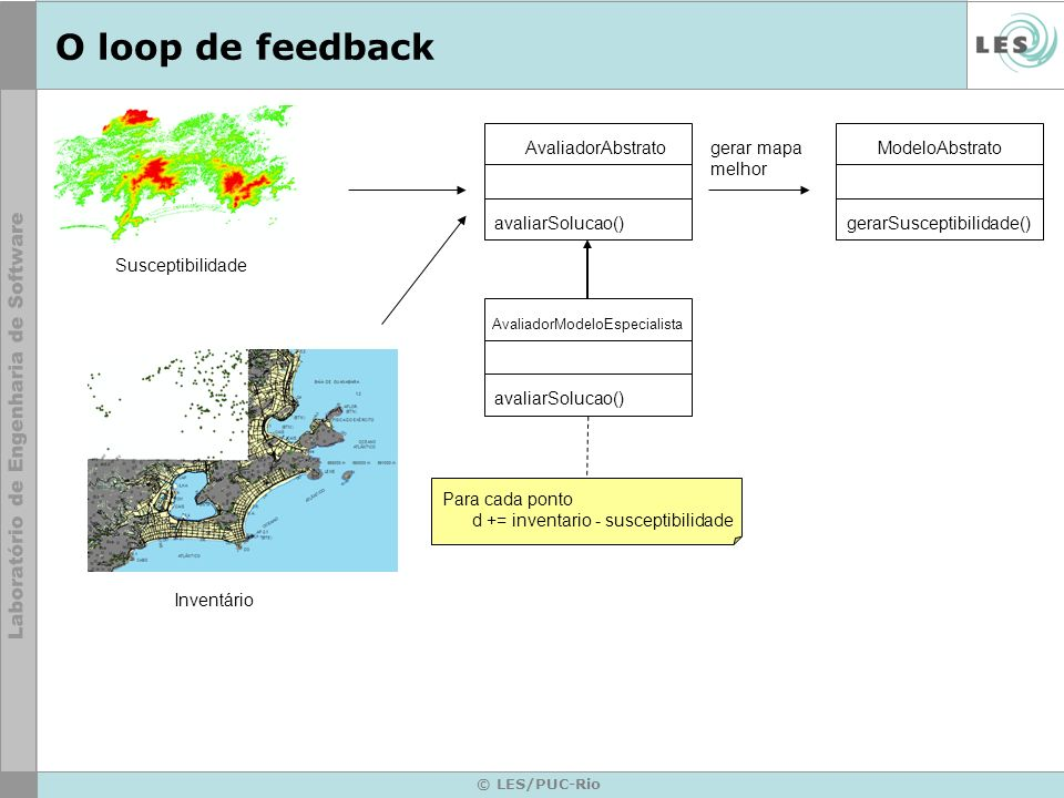 O loop de feedback AvaliadorAbstrato gerar mapa melhor ModeloAbstrato
