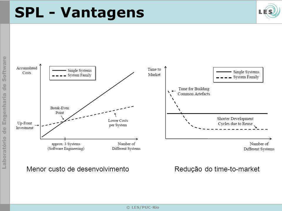 SPL - Vantagens Menor custo de desenvolvimento