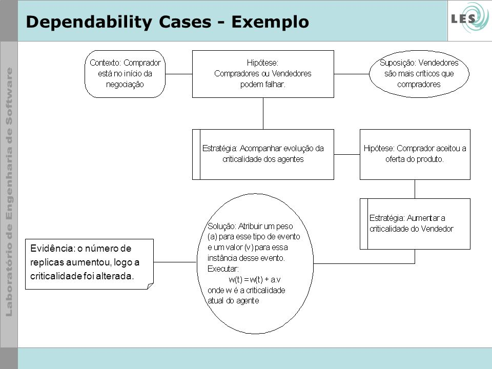Dependability Cases - Exemplo