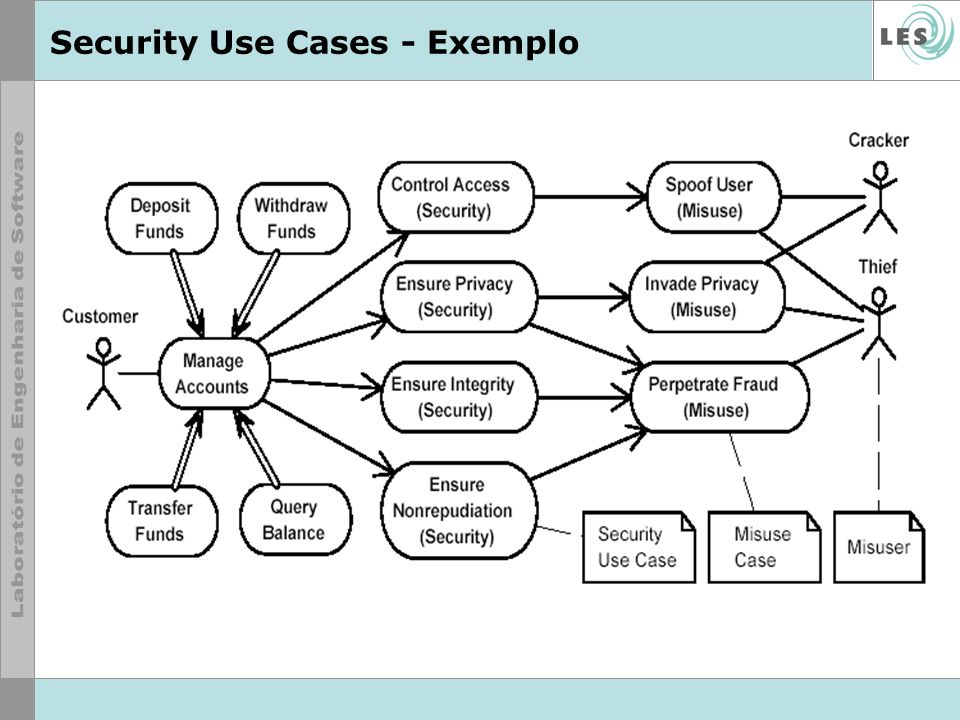 Security Use Cases - Exemplo