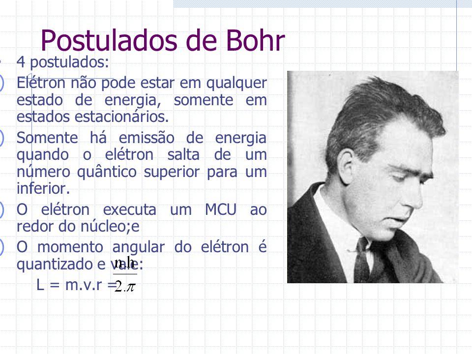 Postulados de Bohr 4 postulados: