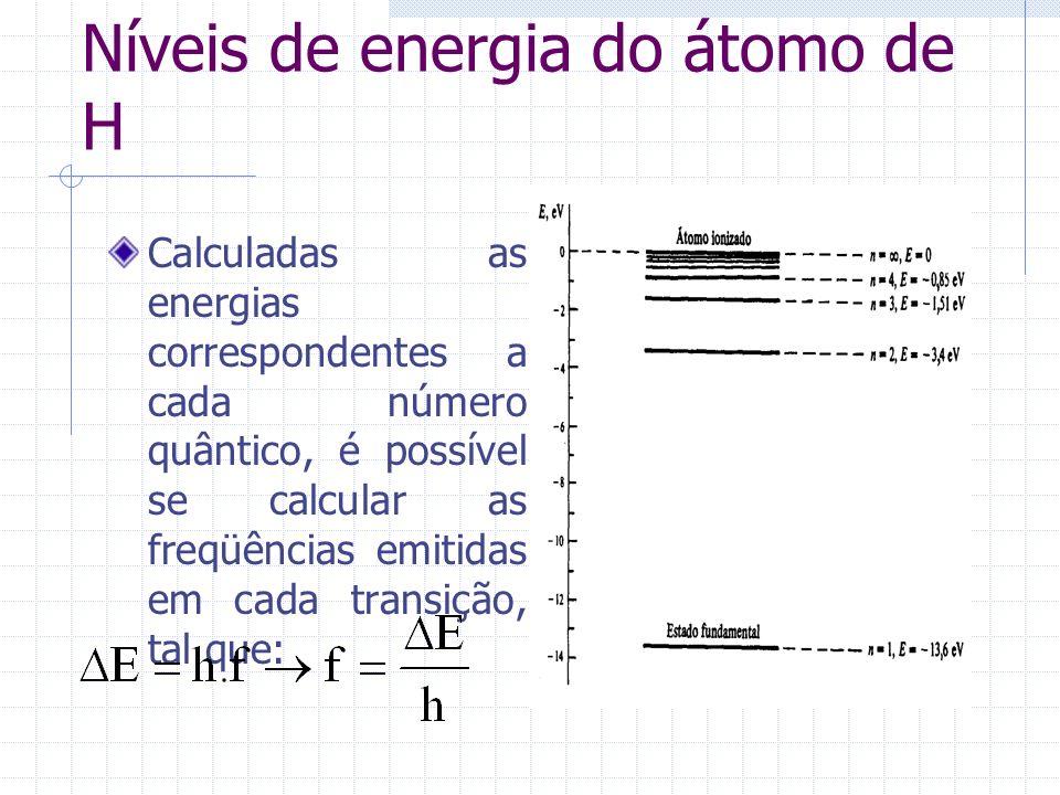 Níveis de energia do átomo de H
