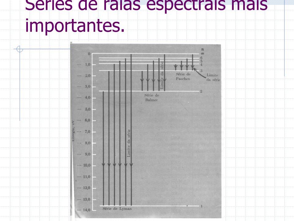 Séries de raias espectrais mais importantes.