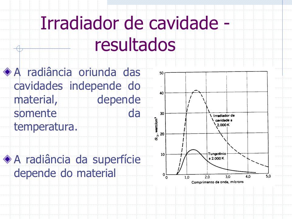 Irradiador de cavidade - resultados