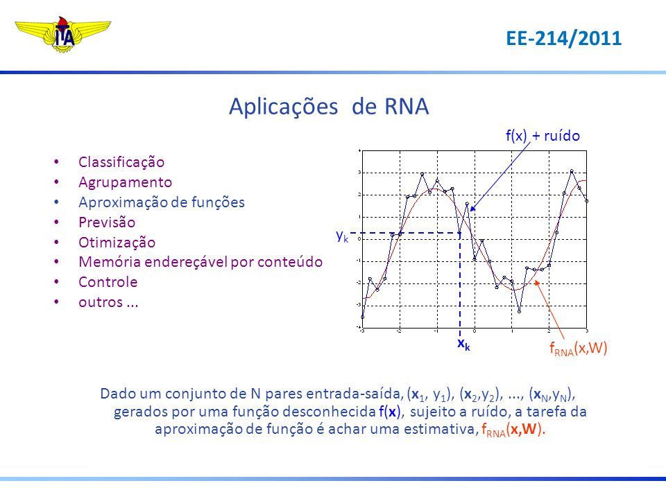 Aplicações de RNA EE-214/2011 f(x) + ruído Classificação Agrupamento
