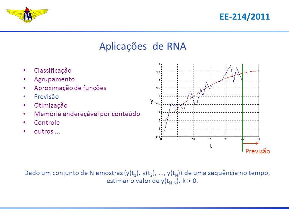 Aplicações de RNA EE-214/2011 Classificação Agrupamento