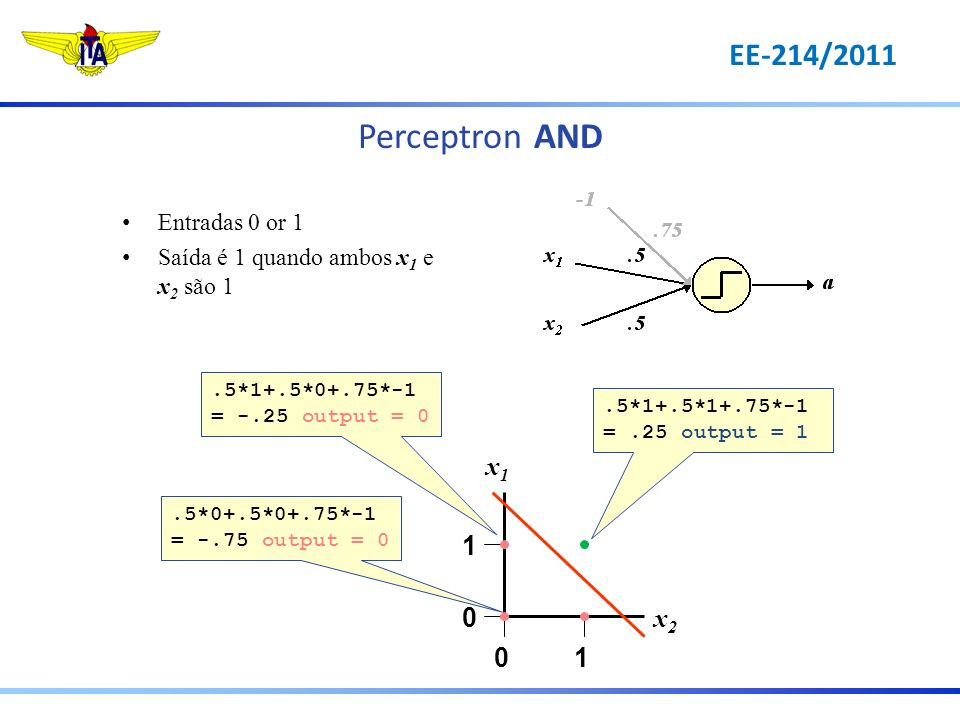 Perceptron AND EE-214/2011 x1 1 x2 Entradas 0 or 1