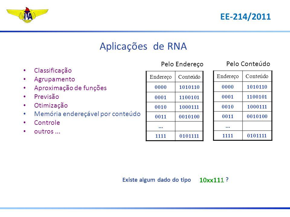 Aplicações de RNA EE-214/2011 Pelo Endereço Pelo Conteúdo