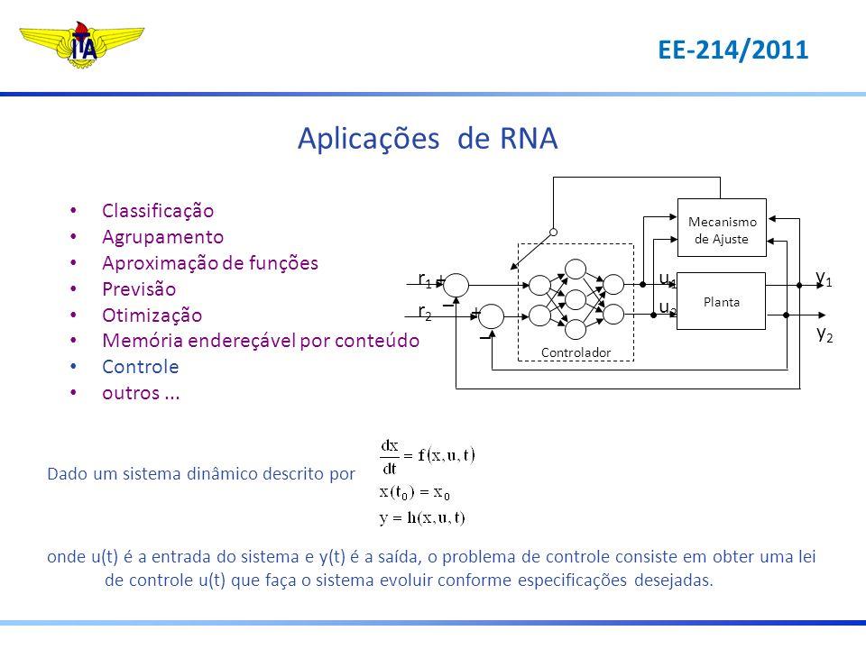 Aplicações de RNA EE-214/2011 r1 r2 u1 u2 y1 y2 + – Classificação