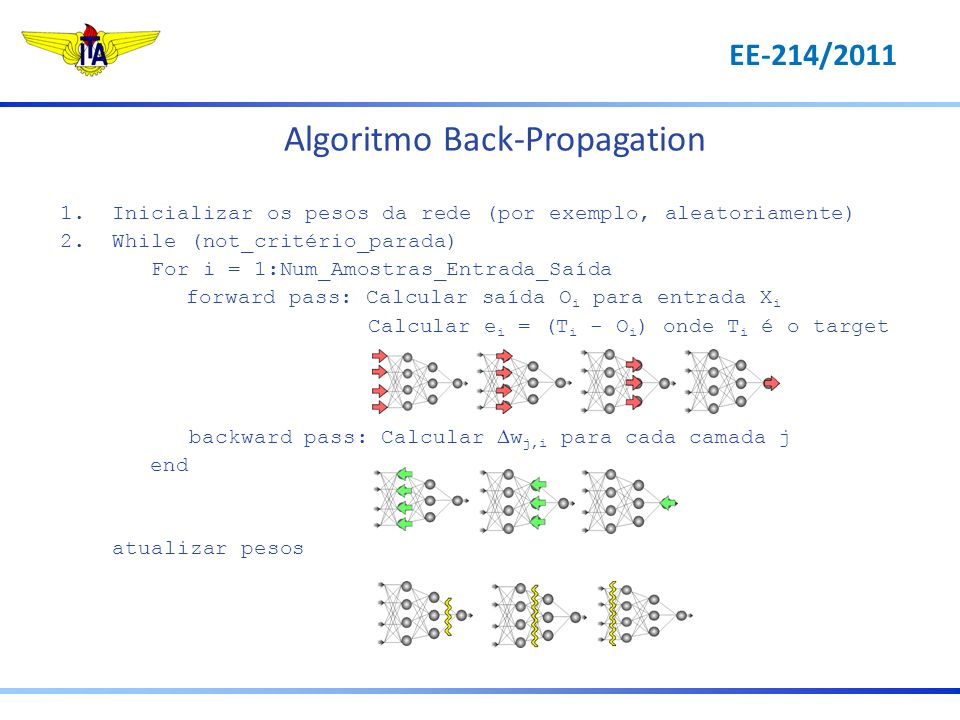 Algoritmo Back-Propagation