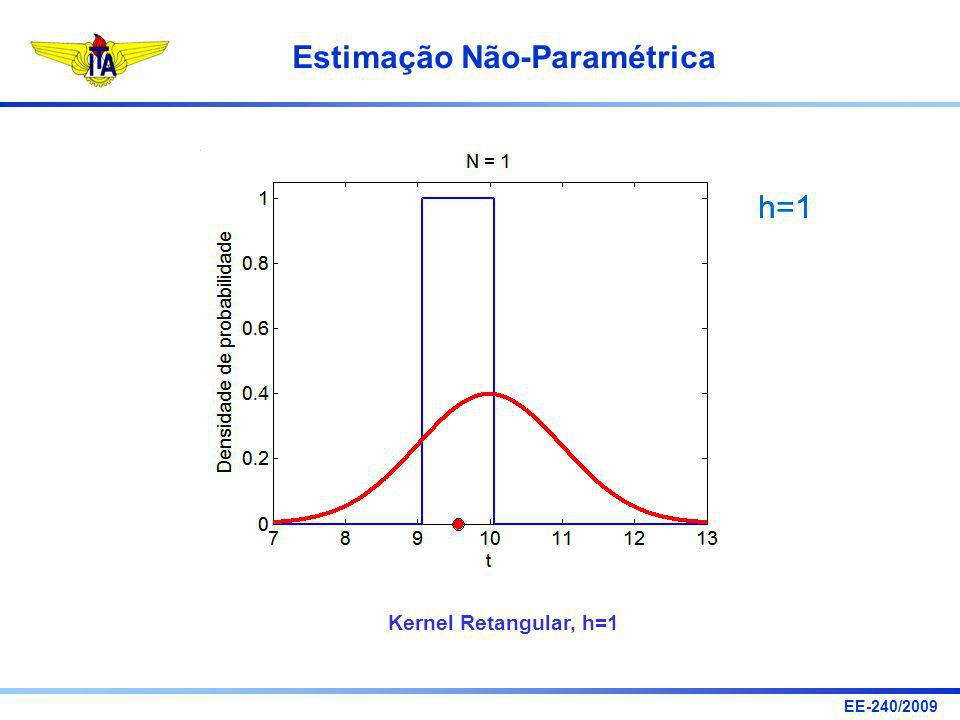 h=1 h=1 Kernel Retangular, h=1